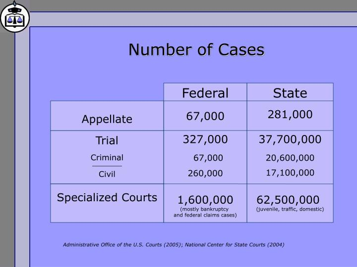 Number of Cases