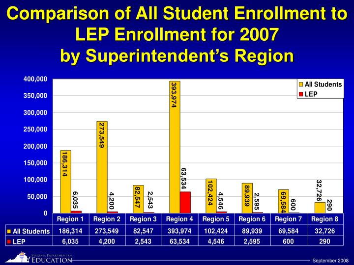 Comparison of All Student Enrollment to LEP Enrollment for 2007