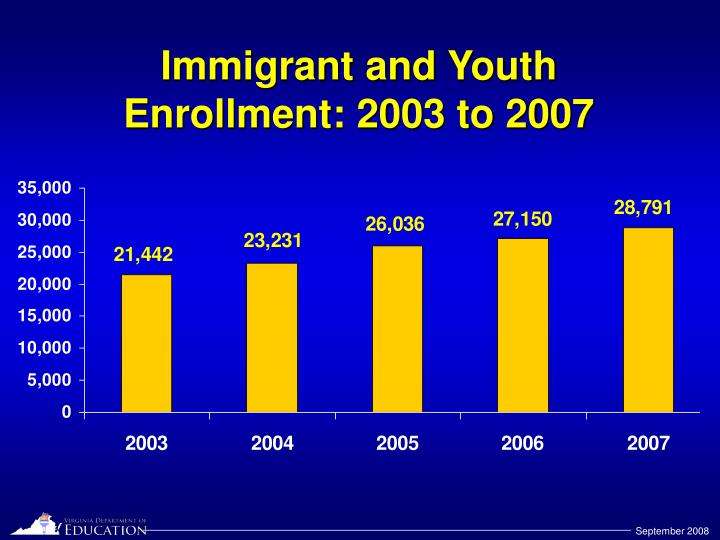 Immigrant and Youth Enrollment: 2003 to 2007