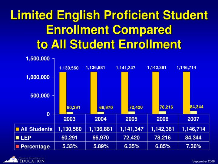 Limited english proficient student enrollment compared to all student enrollment