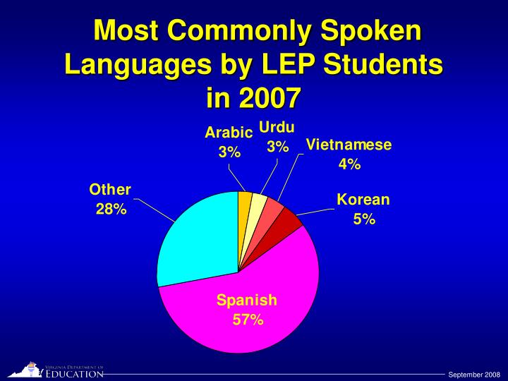Most Commonly Spoken Languages by LEP Students
