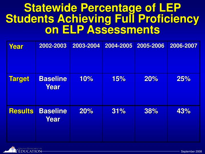 Statewide Percentage of LEP Students Achieving Full Proficiency on ELP Assessments