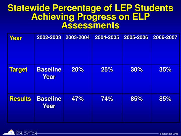 Statewide Percentage of LEP Students Achieving Progress on ELP Assessments