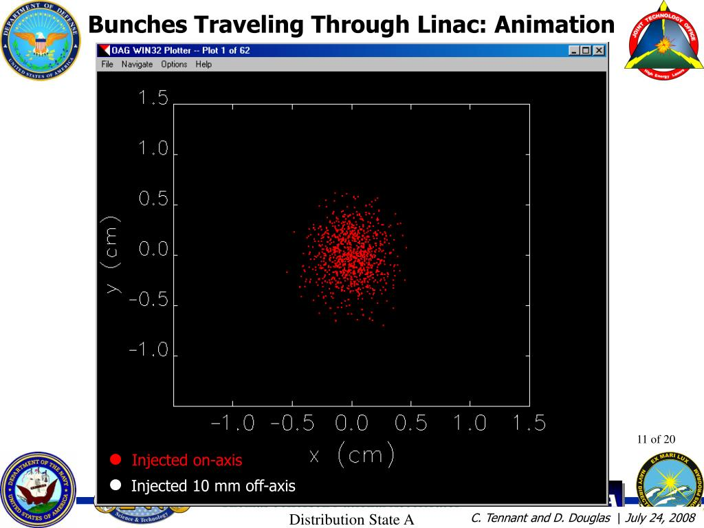 Bunches Traveling Through Linac: Animation