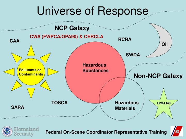 Universe of Response