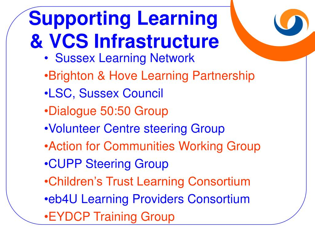 Supporting Learning