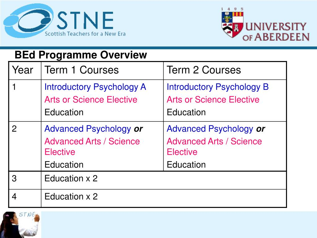 BEd Programme Overview