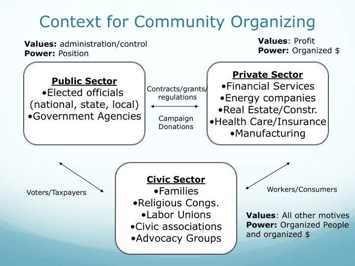 Context for Community Organizing