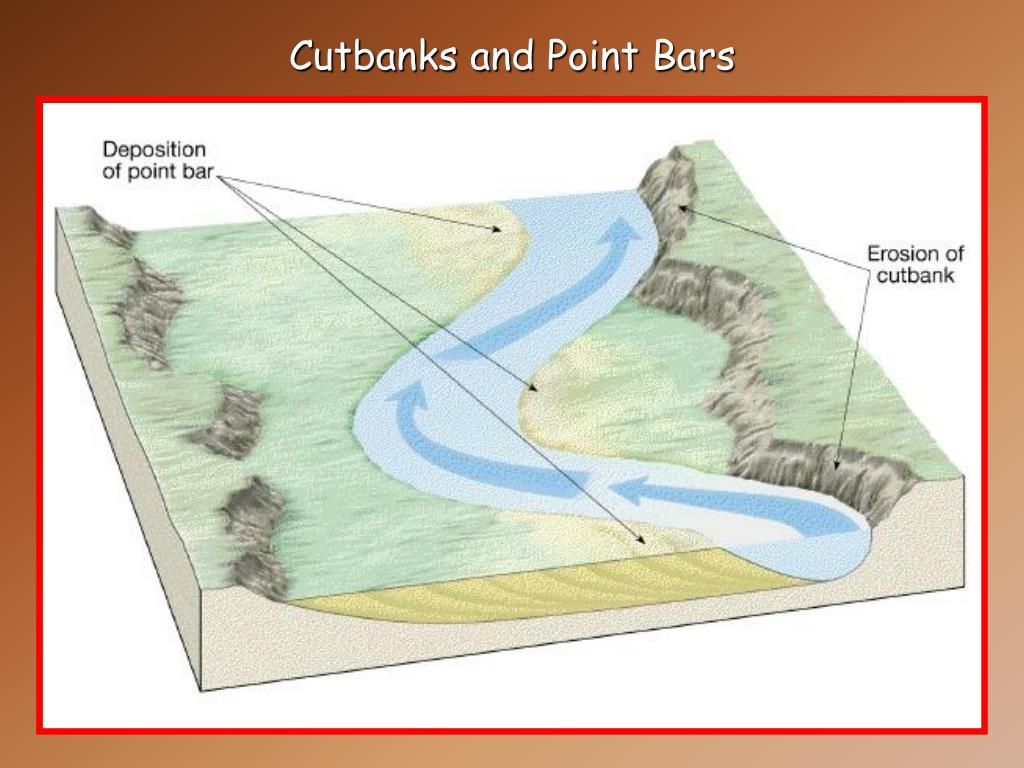 Cutbanks and Point Bars
