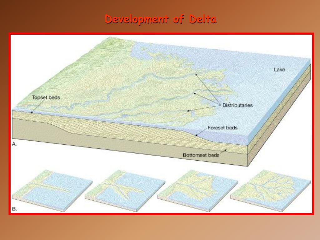 Development of Delta