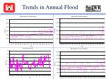 trends in annual flood