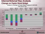 internal external trips analysis change on poplar street bridge