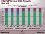 internal external trips analysis new mrb
