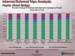 internal external trips analysis poplar street bridge