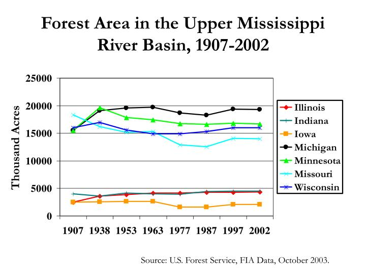 Forest area in the upper mississippi river basin 1907 2002