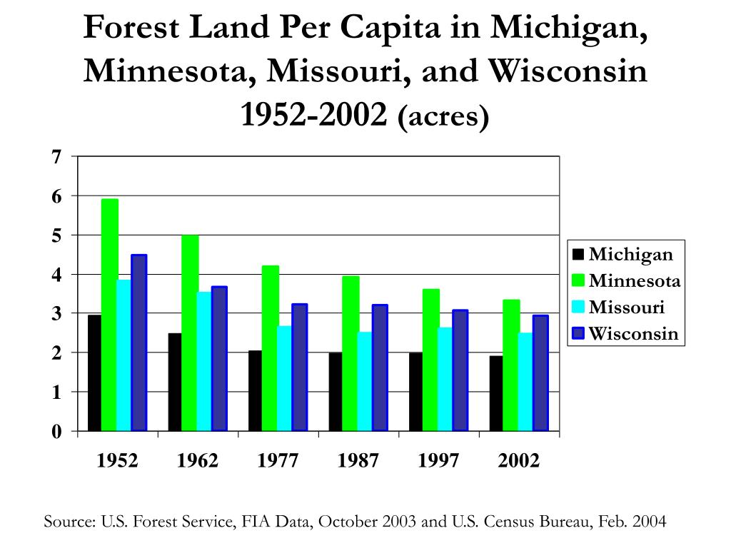 Forest Land Per Capita in Michigan, Minnesota, Missouri, and Wisconsin