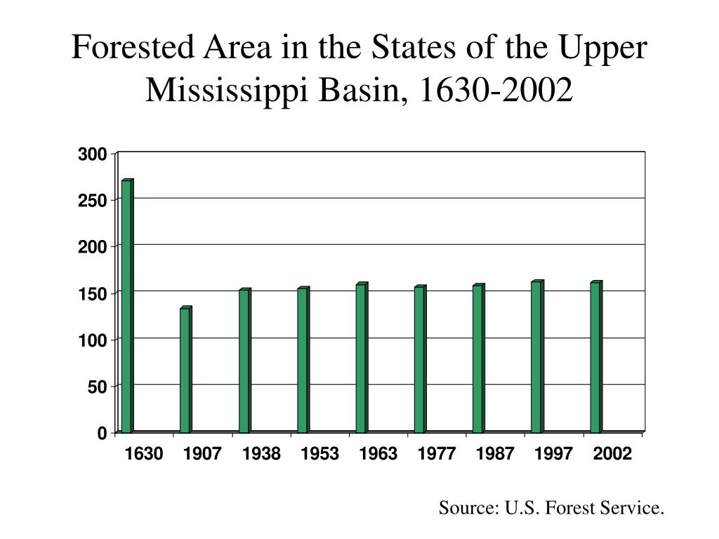 Forested Area in the States of the Upper Mississippi Basin, 1630-2002