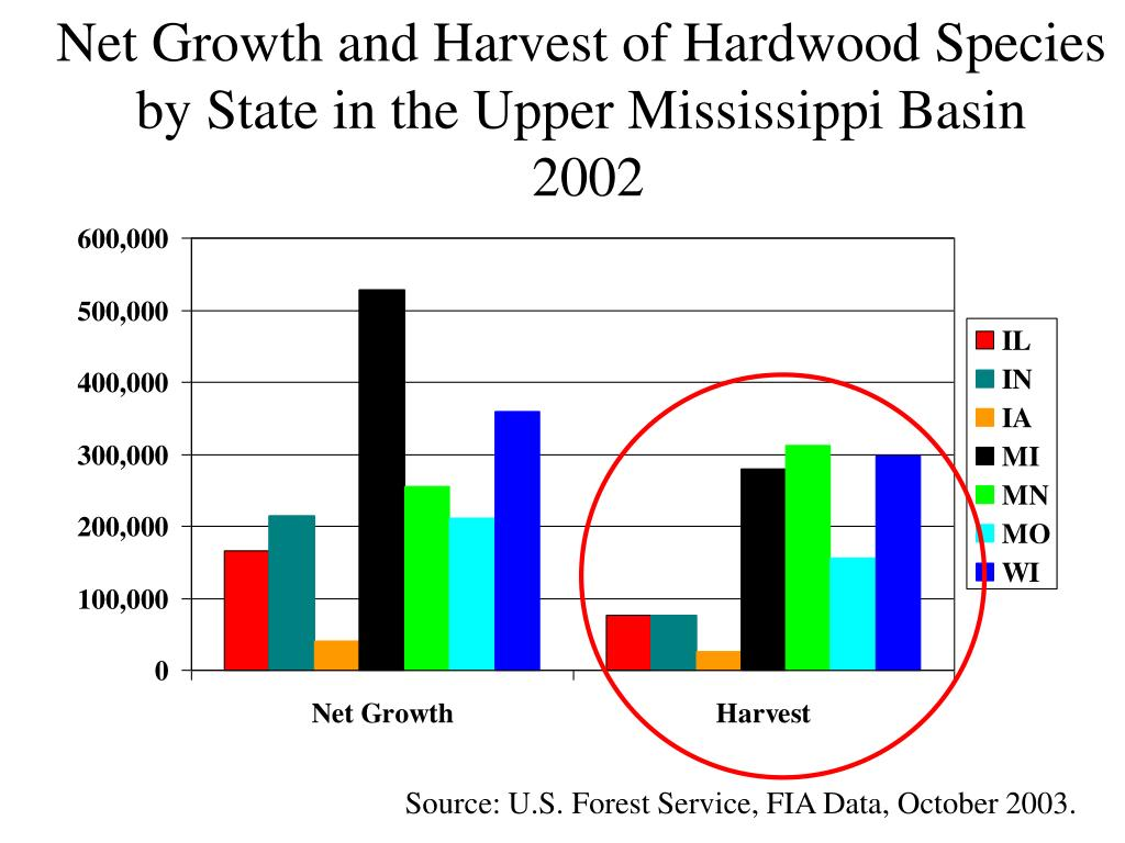 Net Growth and Harvest of Hardwood Species by State in the Upper Mississippi Basin