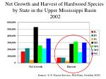 net growth and harvest of hardwood species by state in the upper mississippi basin 2002