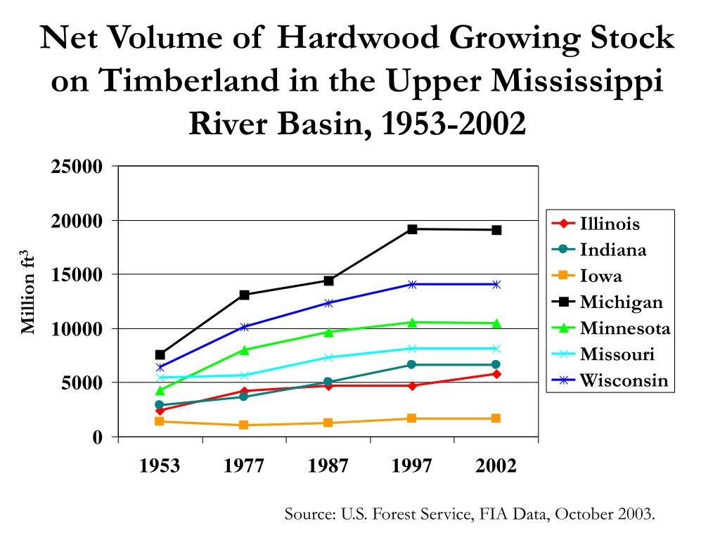 Net Volume of Hardwood Growing Stock on Timberland in the Upper Mississippi River Basin, 1953-2002