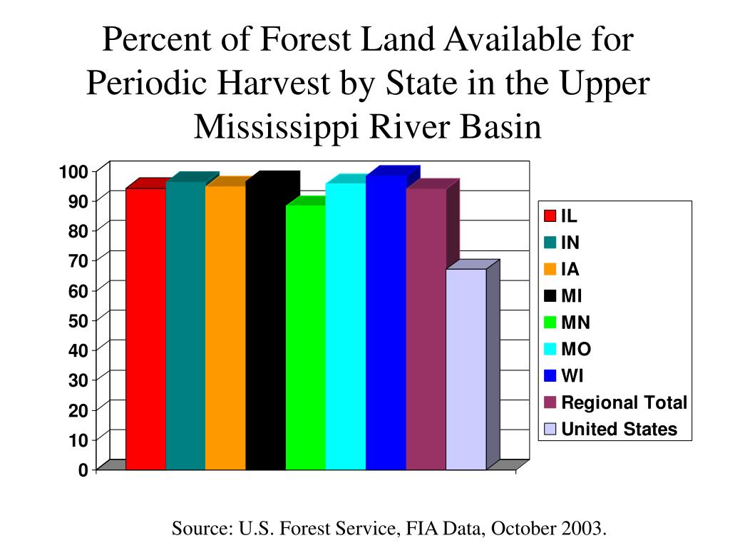 Percent of Forest Land Available for Periodic Harvest by State in the Upper Mississippi River Basin