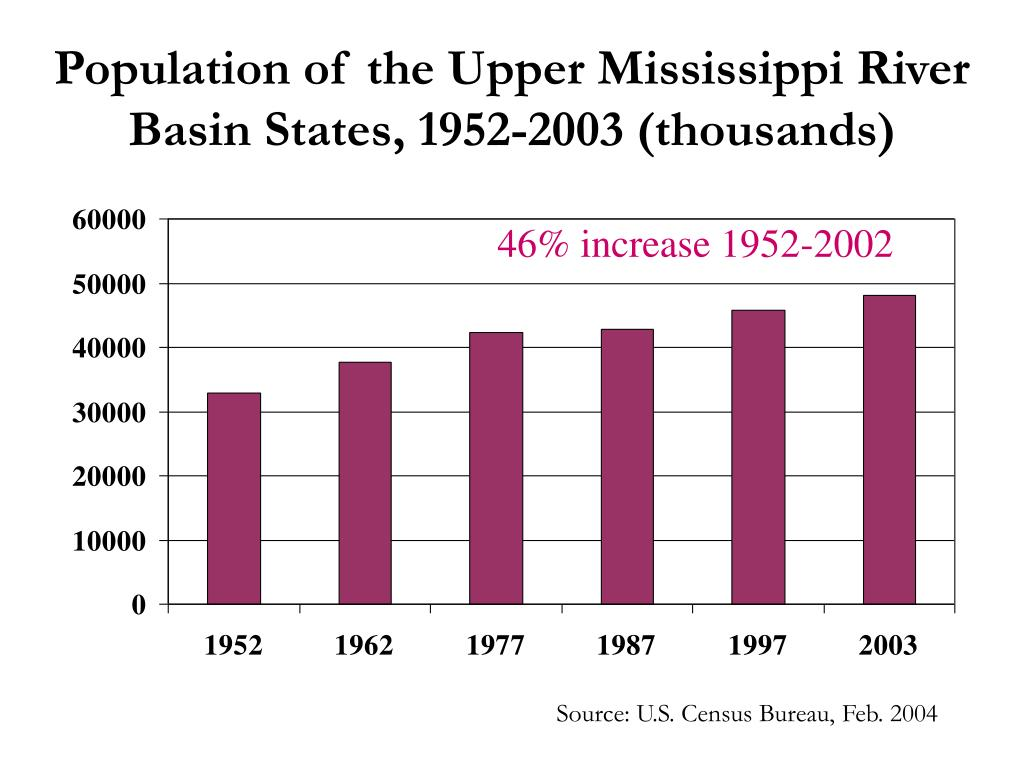 Population of the Upper Mississippi River Basin States, 1952-2003 (thousands)