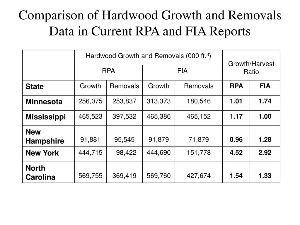 Comparison of Hardwood Growth and Removals Data in Current RPA and FIA Reports