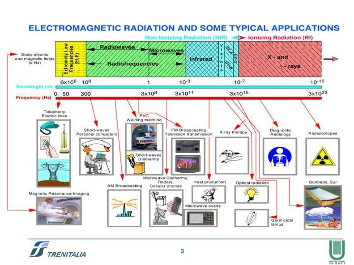 Radiazioni elettromagnetiche non ionizzanti