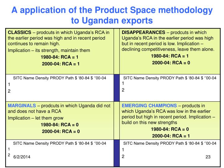 A application of the Product Space methodology to Ugandan exports