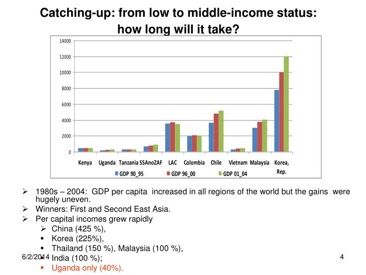 Catching-up: from low to middle-income status: