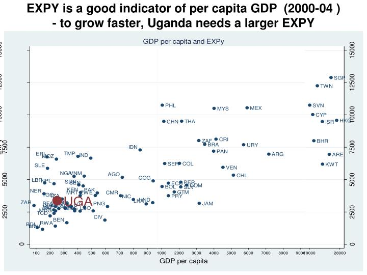 EXPY is a good indicator of per capita GDP  (2000-04 )
