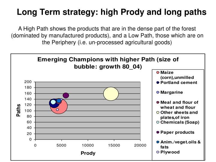 Long Term strategy: high Prody and long paths