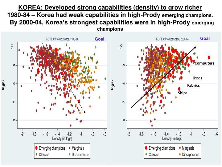 KOREA: Developed strong capabilities (density) to grow richer
