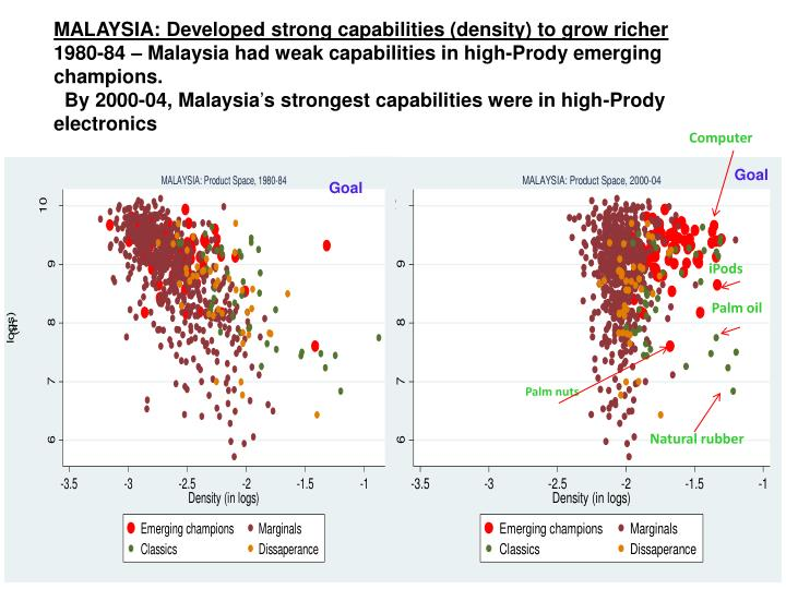 MALAYSIA: Developed strong capabilities (density) to grow richer
