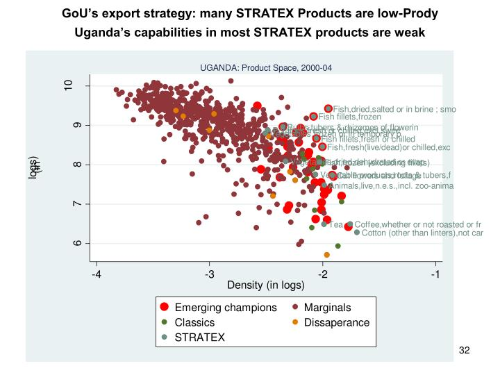 GoU's export strategy: many STRATEX Products are low-Prody