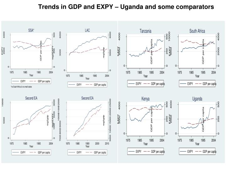 Trends in GDP and EXPY – Uganda and some comparators