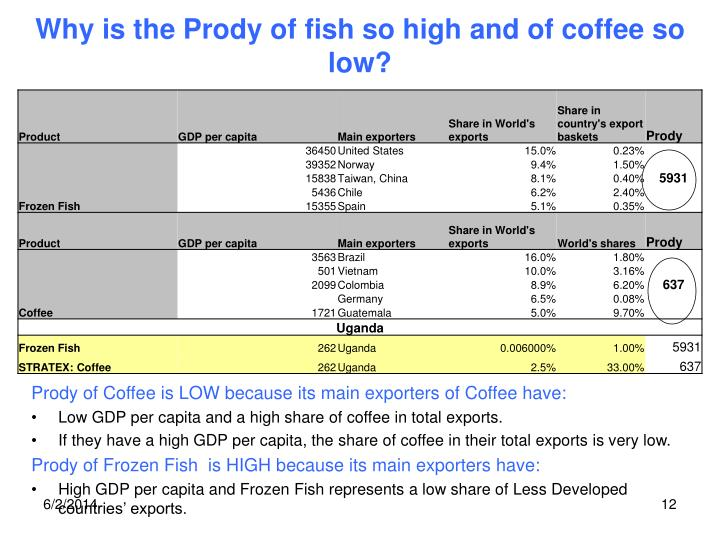 Why is the Prody of fish so high and of coffee so low?