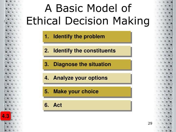 feminist model of ethical decision making Home » ethics & malpractice » steps in ethical decision-making steps in ethical decision-making kenneth pharmacological, behavioral, feminist.