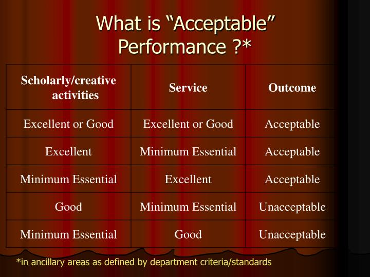 """What is """"Acceptable"""""""
