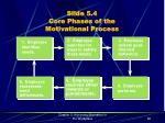 slide 5 4 core phases of the motivational process