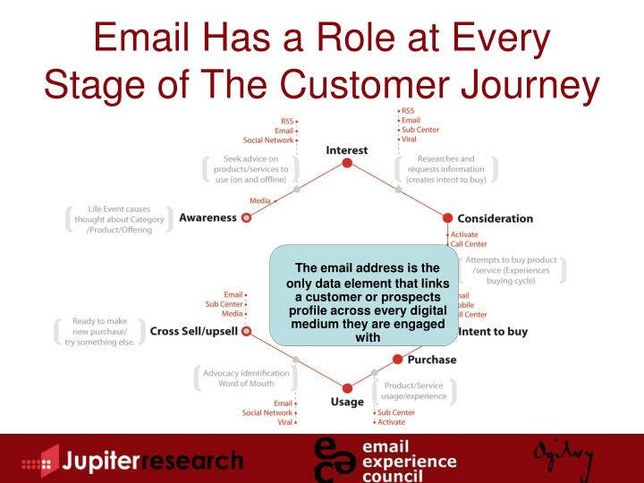 The email address is the only data element that links a customer or prospects profile across every digital medium they are engaged with