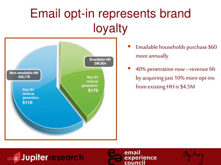 Email Opt in represents brand loyalty