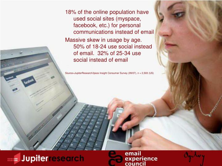 18% of the online population have used social sites (myspace, facebook, etc.) for personal communications instead of email