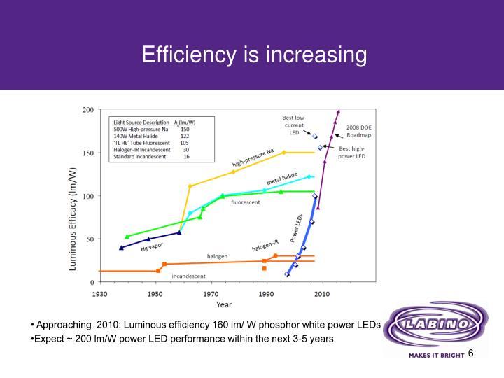 Efficiency is increasing