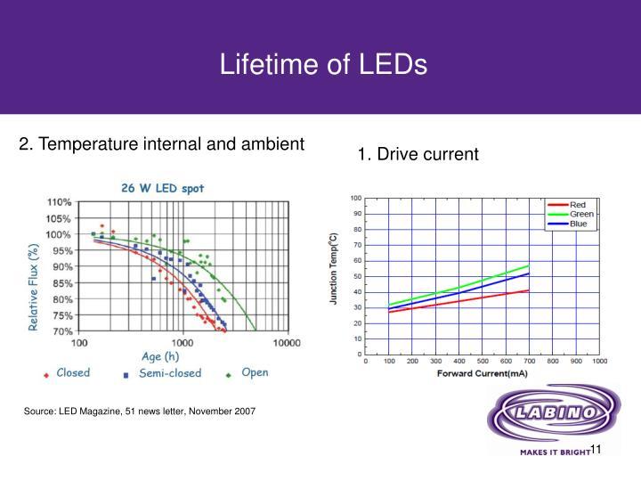 Lifetime of LEDs
