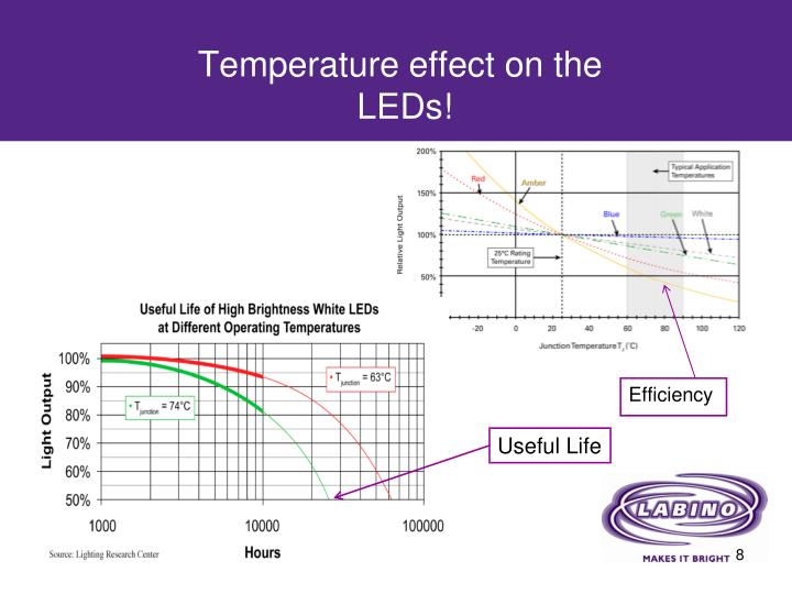 Temperature effect on the
