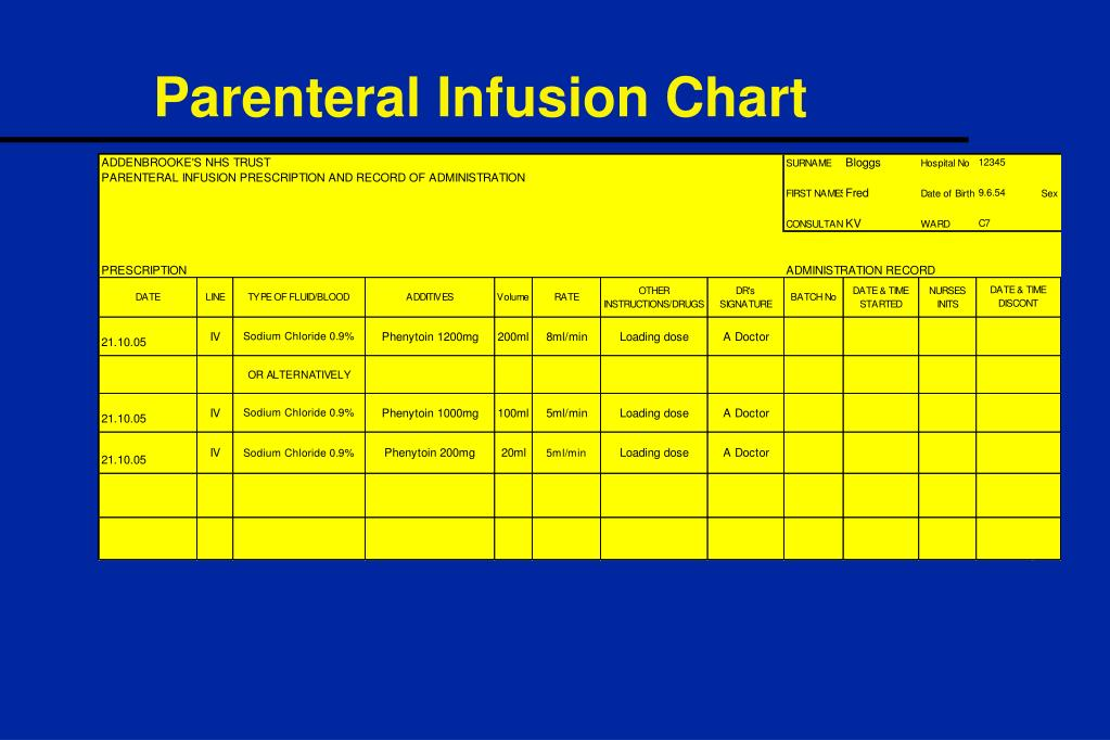 Parenteral Infusion Chart