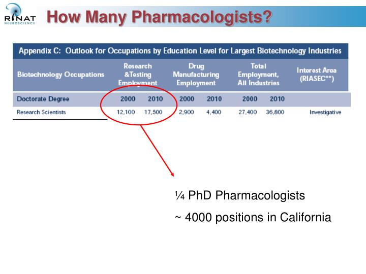 How many pharmacologists