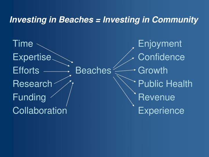 Investing in Beaches = Investing in Community