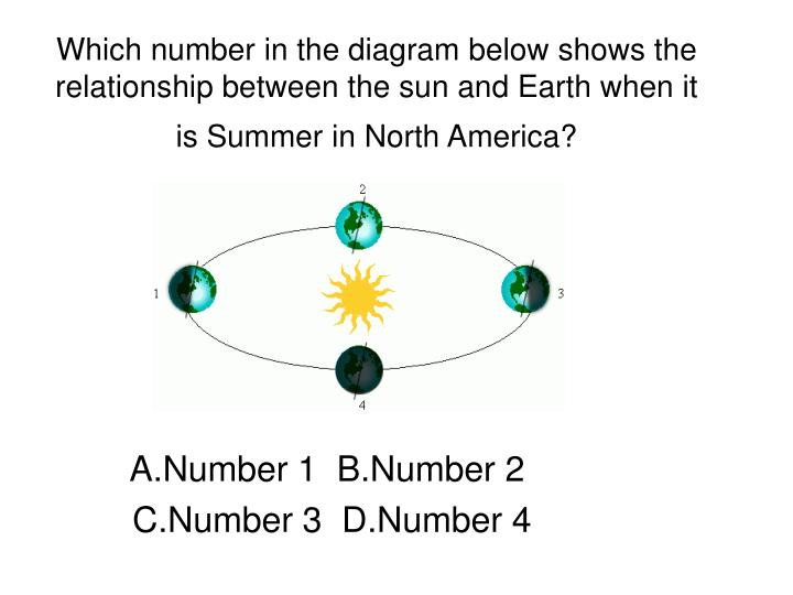 Ppt which number in the diagram below shows the relationship which number in the diagram below shows the relationship between ccuart Choice Image